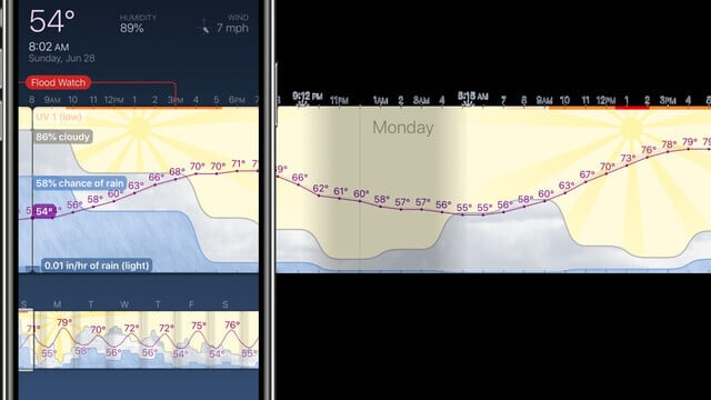 Weather Strip Shows You an Hour-by-Hour Forecast for the Next Week