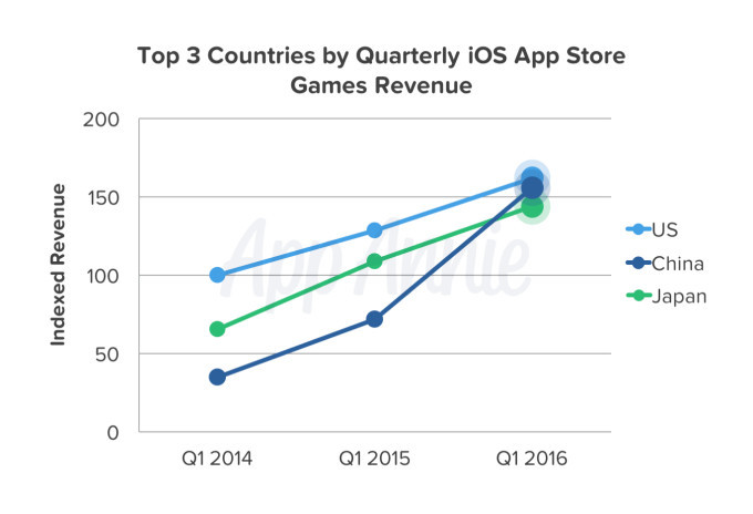 Japan has the third biggest app economy when it comes to games revenue.