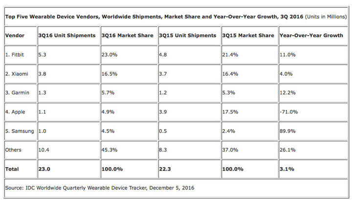 The overall look at the wearables market during the third quarter of 2016.