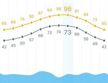 weatherline-app