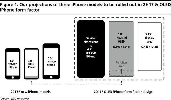 The possible iPhone lineup for 2017.