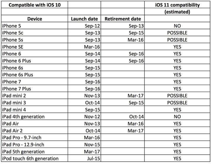 iOS 11 compatibility, estimated