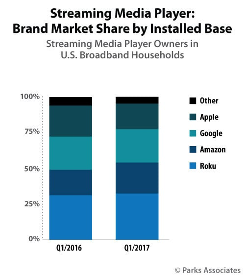 A look at the streaming player market in the United States.