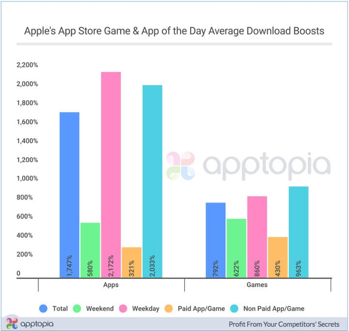 App developers can see their downloads increase more than 2,000 percent if featured by Apple.