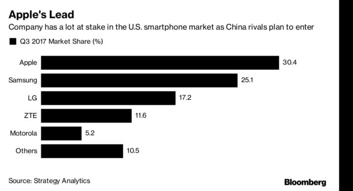 China's top smartphone makers are in talks with U.S.  wireless carriers
