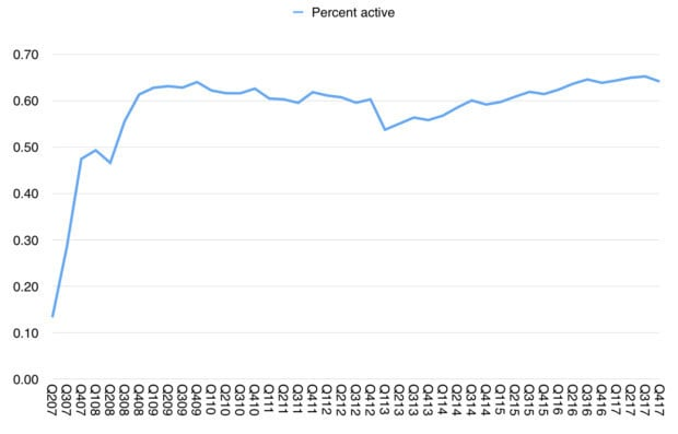 An estimate of active Apple devices.