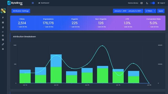 ByteBrew Is the Definitive All-in-One Analytics Platform for Mobile Game Developers