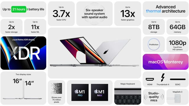 Apple Unveils MacBook Pro Models With New Design and Faster Chips